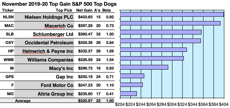 Inc 500 List 2020.64 S P 500 Dividend Dogs Hunt In November Seeking Alpha