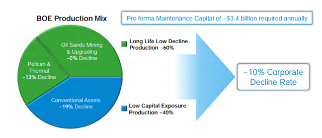 BOE Production Mix Oil Sands Mining & Upgrading -0% Decline Pelican & Thermal -13% Decline Conventional Assets -19% Decline Pro forma Maintenance Capital of -$3.4 billion required annually u Long Life LOW Decline Production -60% -10% Corporate Decline Rate LOW Capital Exposure Production -40%