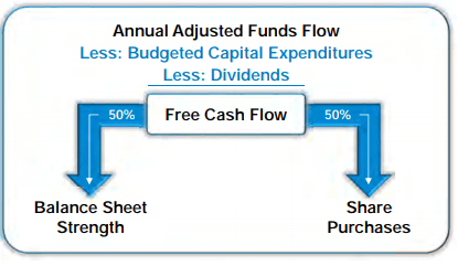 Annual Adjusted Funds Flow Less: Budgeted Capital Expenditures Less: Dividends Free Cash Flow Balance Sheet Strength Share Purchases