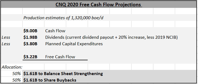 CN 2020 Free Cash Flow Production estimates of 1,320,000 boe/d Less Allocation: 50% 50% 59.00B $1.98B $3.80B $3.22B Cash Flow Dividends (current dividend payout + 20% increase, less 2019 NCIB) Planned Capital Expenditures Free Cash Flow $1.61B to Balance Sheet Strengthening $1.61B to Share Bu ks