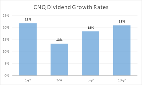 CNQ Dividend Growth Rates
