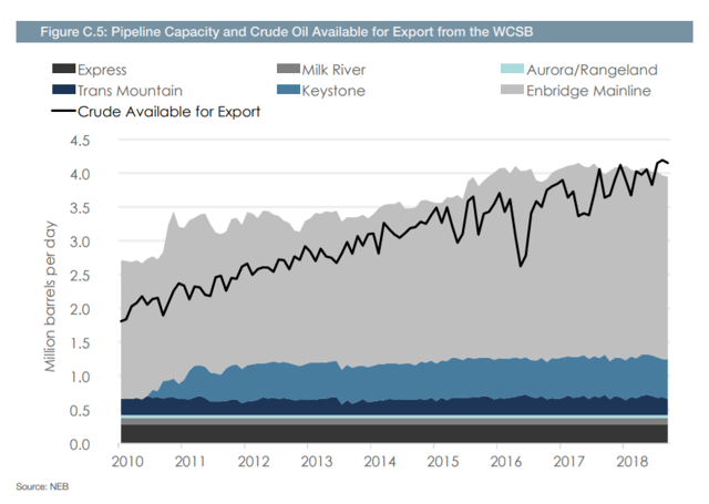 Figure C.5: Pipeline Capacity and Crude Oil Available for Export from the WCSB 2.5 S 15 Express Trans Mountain -Crude Available for Export -Milk River -Keystone Enbridge Mainline 4.5 4.0 3.5 3.0 1.0 0.5 0.0 2010 2011 2012 2013 2014 2015 2016 2017 2018