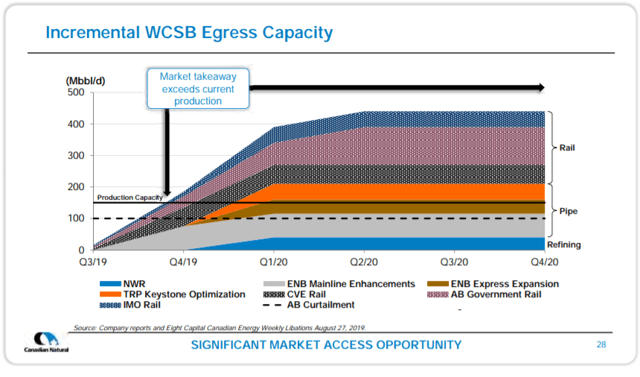 Incremental WCSB Egress Capacity Market takeaway current production 03/19 04/19 QI/20 E N B ENB E T RP C VE Rai AB Rail IMO Rail SIGNIFICANT MARKET ACCESS OPPORTUNITY