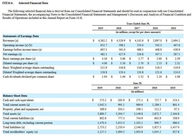 BR - Selected Financial Data FYE 2015 - 2019 FY2019 10-K
