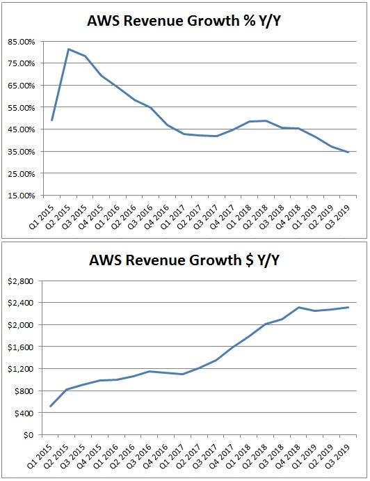 Amazon Could Use An AWS Boost
