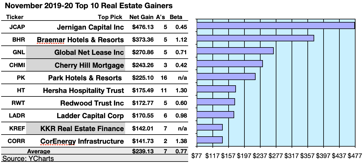 50 Top U.S. REITs By Gains And Yield Per November 7 Broker Targets