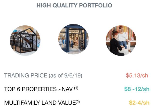 PEI top 6 properties
