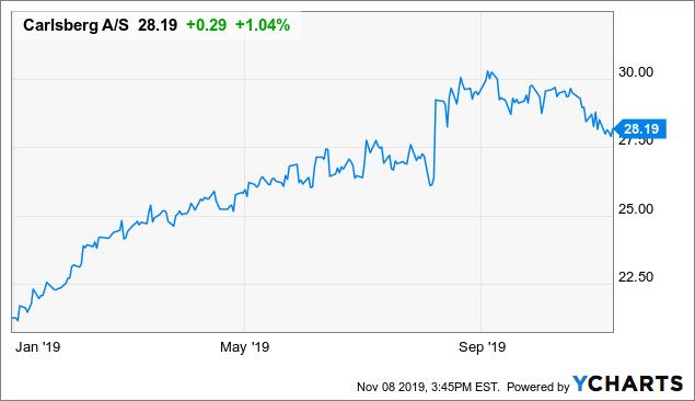 Carlsberg: Fully Valued Right Now