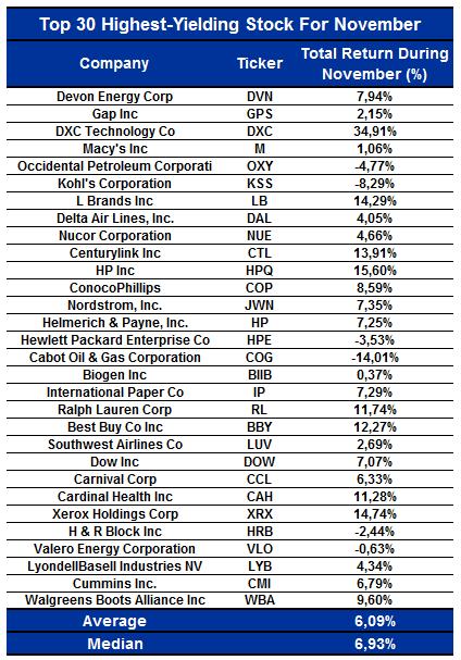 S&P 500's Top 30 Highest-Yielding Stocks For December   Seeking Alpha