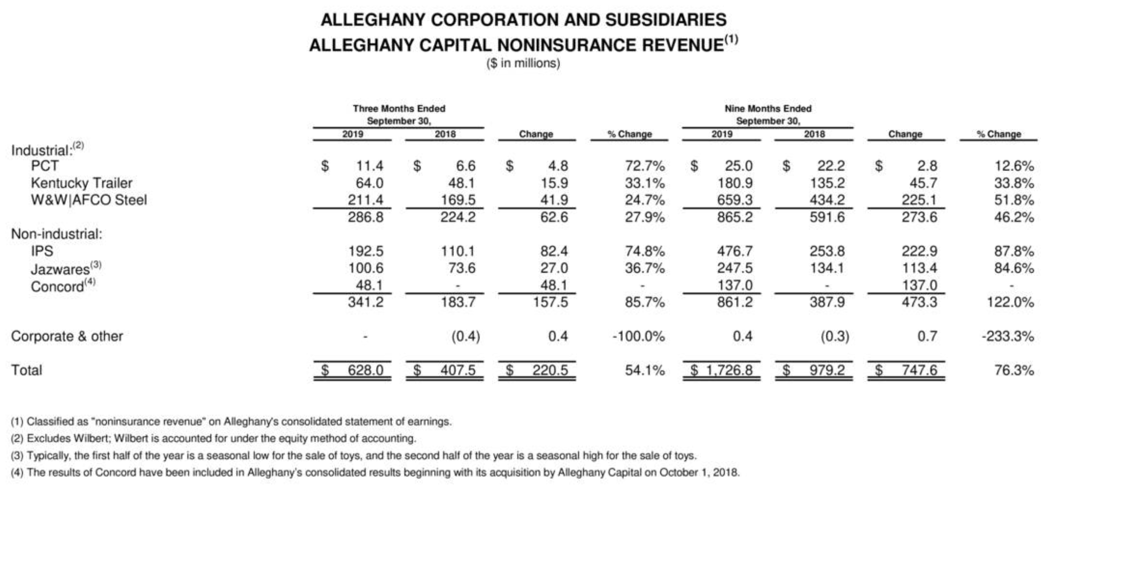 I Was Wrong: Alleghany Corporation Is Indeed A Buy
