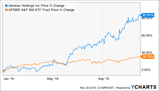 Generac's Share Recalibration And The Decentralization Of Power