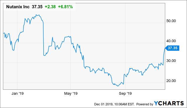 Nutanix: Good For Another 30% - Nutanix, Inc. (NASDAQ:NTNX) | Seeking Alpha