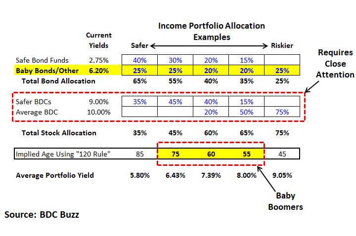 Baby Bonds For Baby Boomers Rebalancing Into Fixed Income