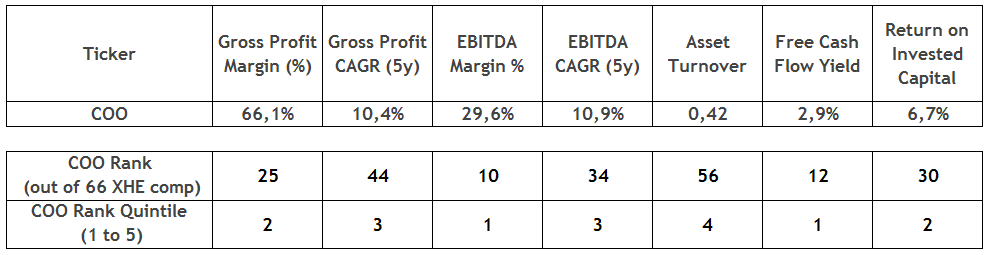 The Cooper Companies: Healthy Fundamentals Supporting The Bullish Case - The Cooper Companies, Inc. (NYSE:COO) | Seeking Alpha