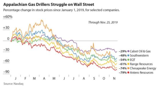 U.S. Energy Stock Prices