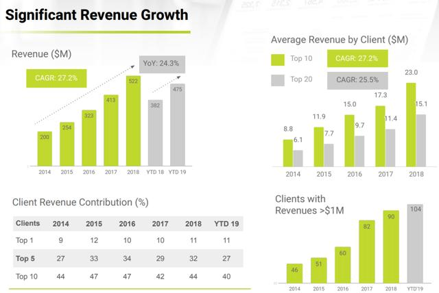 Globant: A Premier South American Investment