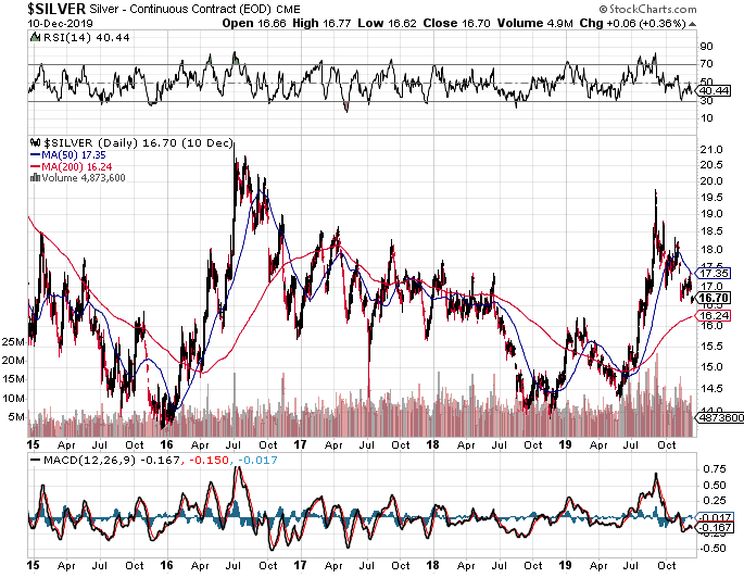 Top Silver Stocks For 2020 Set