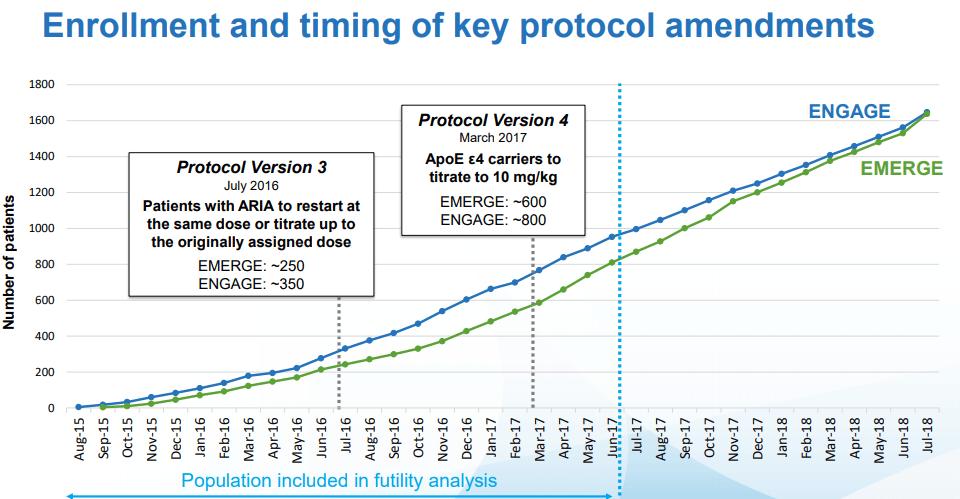 Aducanumab Data A Positive For Biogen Regardless Of FDA Approval Timeline - Biogen Inc. (NASDAQ:BIIB) | Seeking Alpha