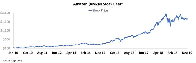 Amazon: Better For Longer - Amazon.com, Inc. (NASDAQ:AMZN) | Seeking Alpha