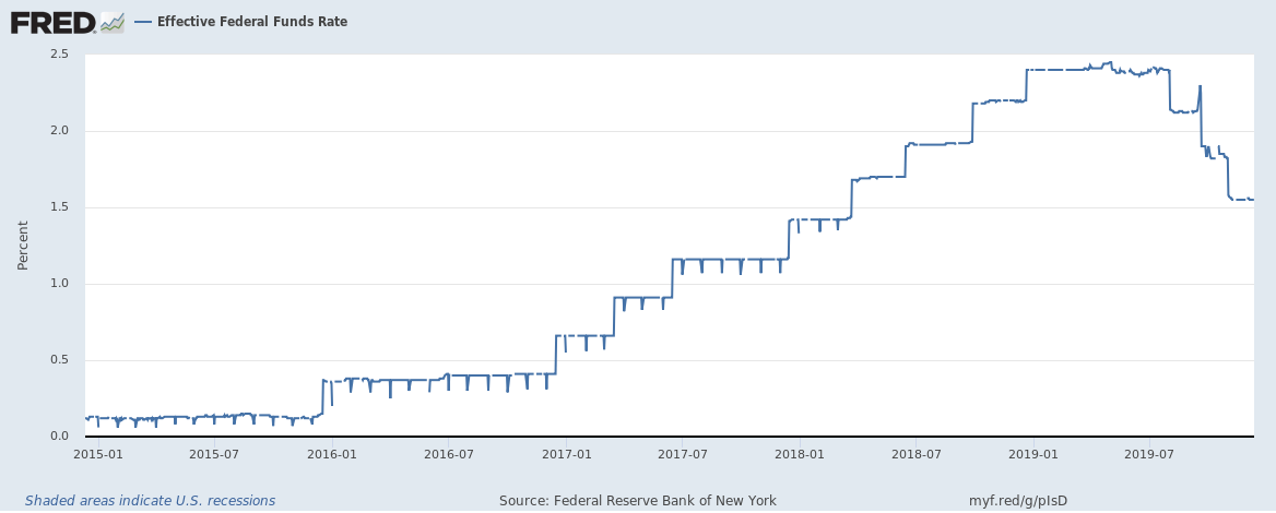 This Time The Fed Finally Has It Right | Seeking Alpha