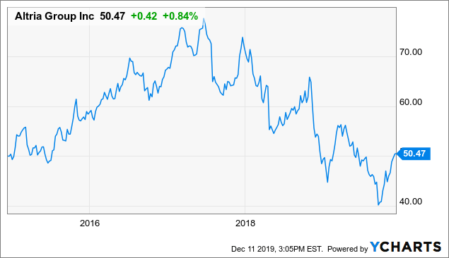 Altria: Income Play With Dividend Increases For 21 Years, Buy The Dip - Altria Group, Inc. (NYSE:MO) | Seeking Alpha