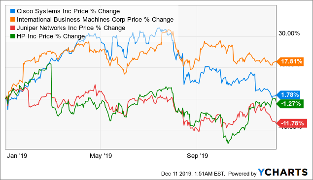 Cisco: Cash Is King, Don't Miss It - Cisco Systems, Inc. (NASDAQ:CSCO) | Seeking Alpha