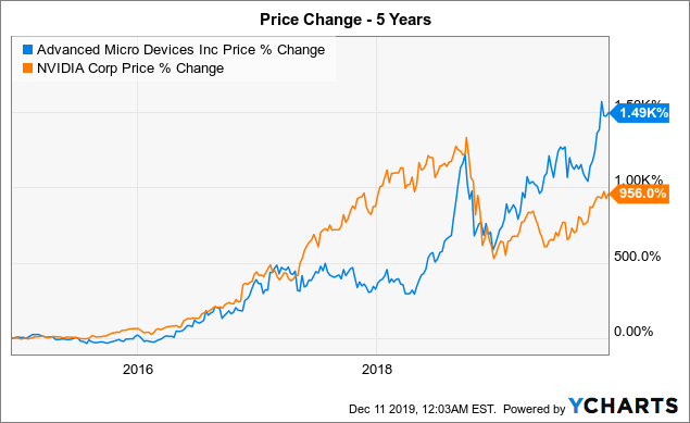 AMD: Not Priced For Perfection - Advanced Micro Devices, Inc. (NASDAQ:AMD) | Seeking Alpha