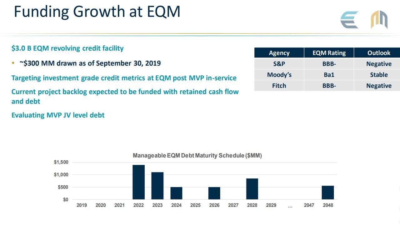 EQM Midstream Partners: Buy This 19%-Yielding Stock Before It's Too Late - EQM Midstream Partners, LP (NYSE:EQM) | Seeking Alpha