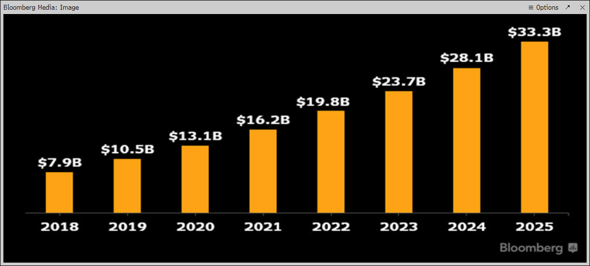 Amazon's Revenue To Double By 2023 Driven By AWS, Ads, And Prime. - Amazon.com, Inc. (NASDAQ:AMZN) | Seeking Alpha