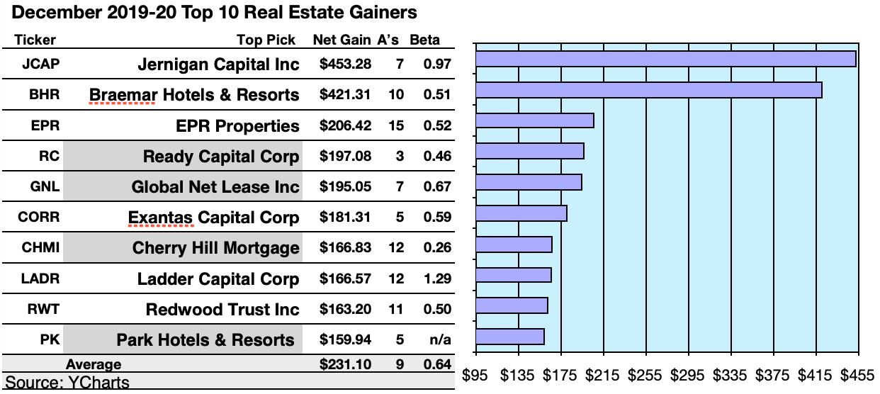50 Top U.S. REITs By Gains And Yield Per December 11 Broker Targets | Seeking Alpha