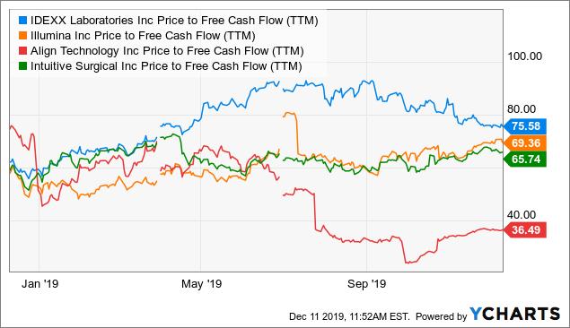 IDEXX Laboratories: Solid Results Still Not Caught Up To Stratospheric Valuation - IDEXX Laboratories, Inc. (NASDAQ:IDXX) | Seeking Alpha