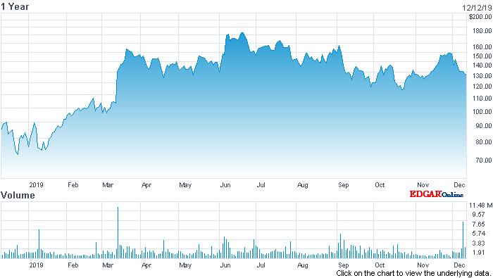 Cloud Stocks: MongoDB Eyeing China With Alibaba Partnership - MongoDB, Inc. (NASDAQ:MDB)   Seeking Alpha