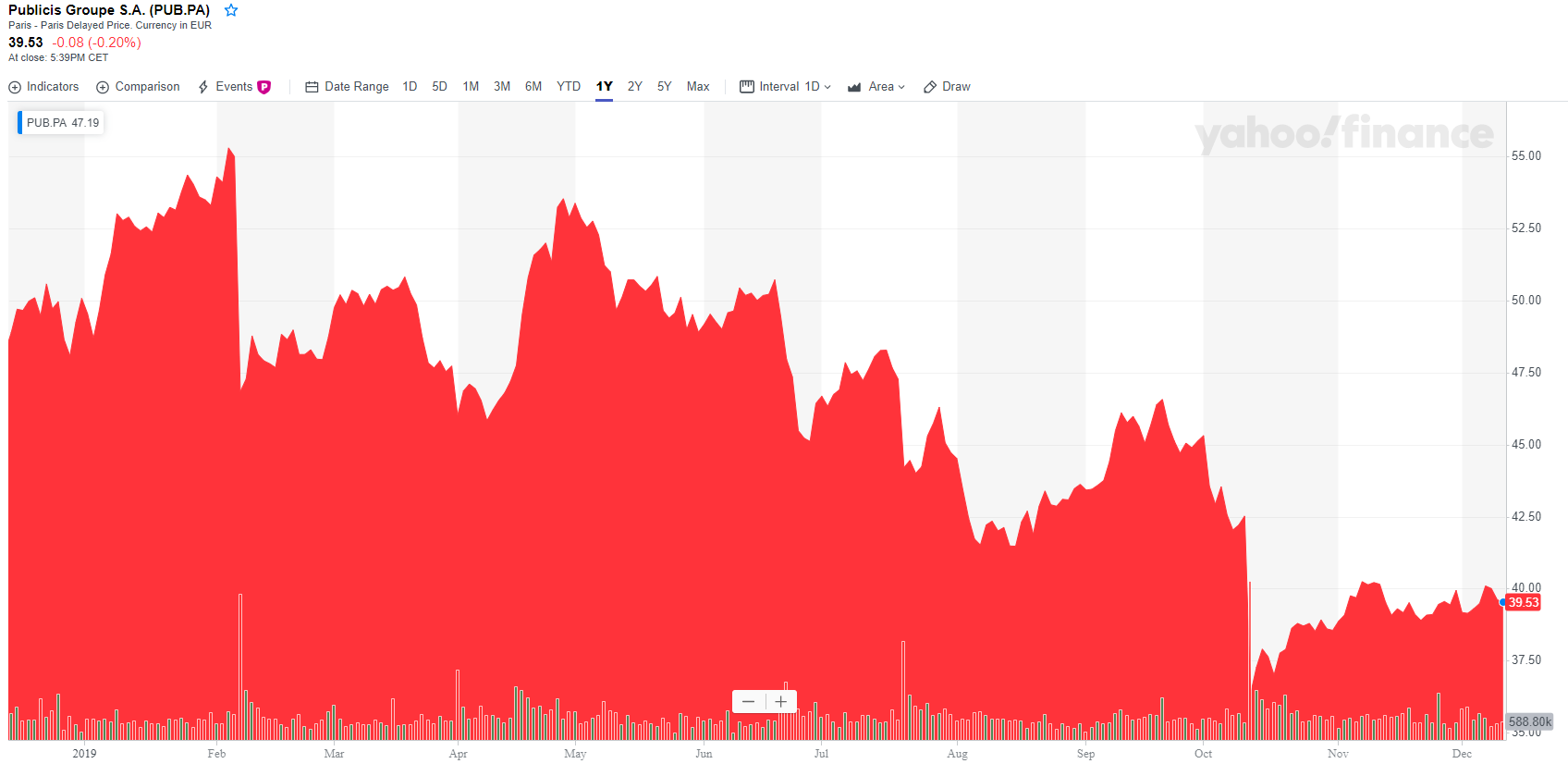 Publicis: A 5% Dividend Yield While Hoping For The Best With The Recent Large Acquisition - Publicis S.A. (OTCMKTS:PBCBF) | Seeking Alpha