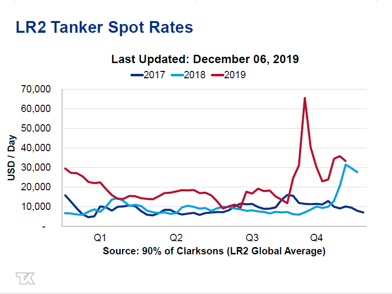 Image result for Suezmax Tanker Spot Rates 2019 clarksons