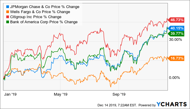 CIBC: Forget 2019 And Buy The Dip - Canadian Imperial Bank of Commerce (NYSE:CM) | Seeking Alpha