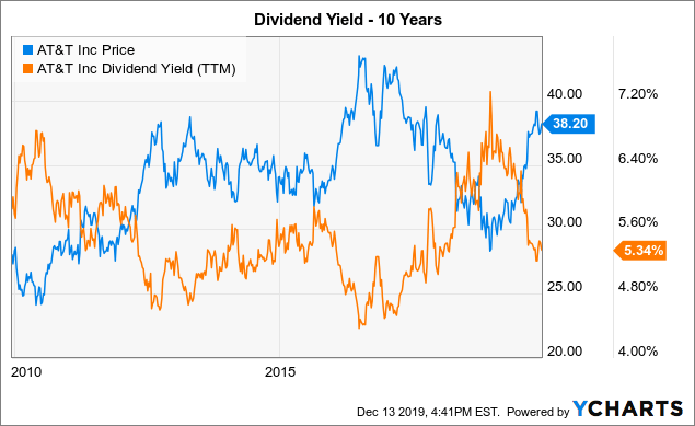 AT&T: Positive Yield Signal Unlikely To Provide Boost - AT&T Inc. (NYSE:T) | Seeking Alpha