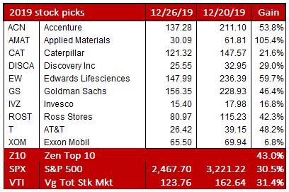My Stock Picks For 2020 | Seeking Alpha