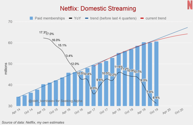 User Domestic Streaming of Netflix