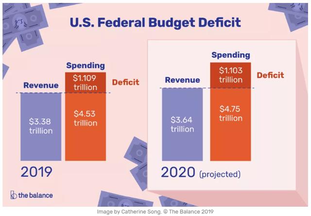 Federal Budget