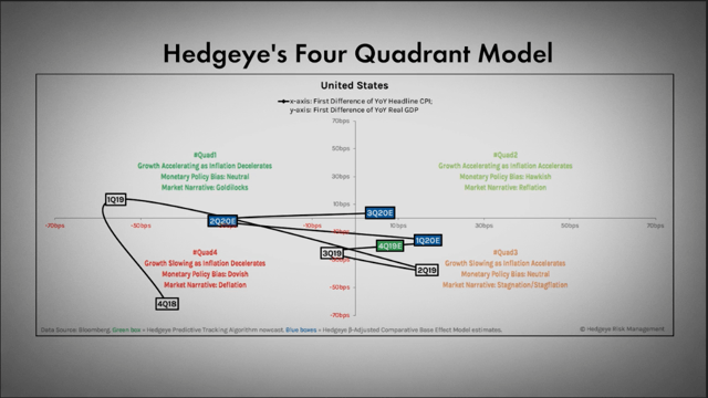 Image result for market cycles hedgeye