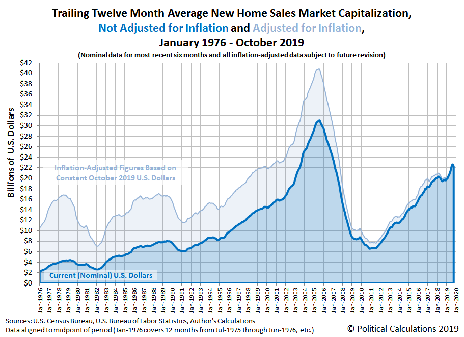 U.S. New Home Market Set To End 2019 On High Note | Seeking Alpha