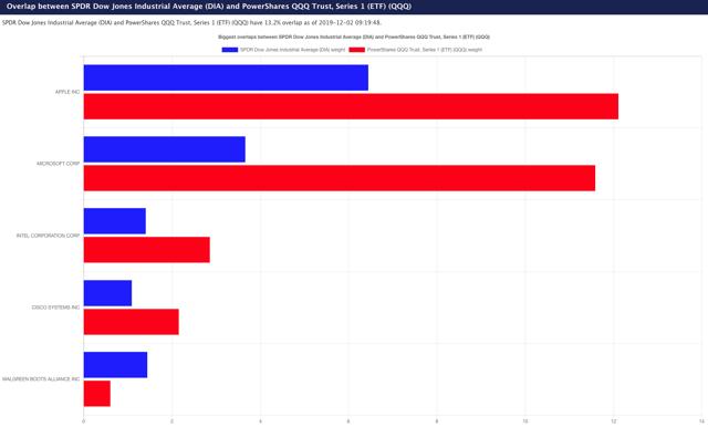 Dow NASDAQ overlap