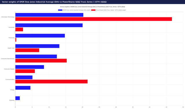 Dow vs NASDAQ sector weights