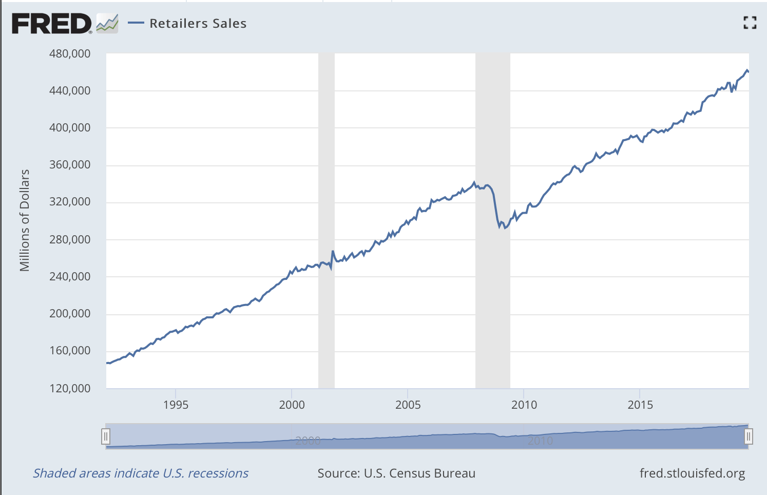The Mystery Of REIT Dividend Cuts In The Great Recession | Seeking Alpha