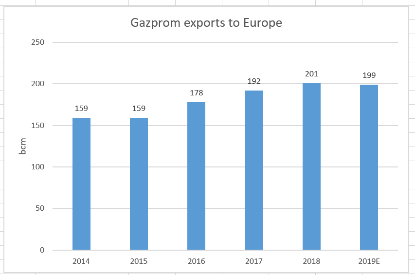 Gazprom's Pipeline Projects Are Falling Into Place, Making Its Stock A Buying Opportunity - Public Joint Stock Company Gazprom (OTCMKTS:OGZPY) | Seeking Alpha