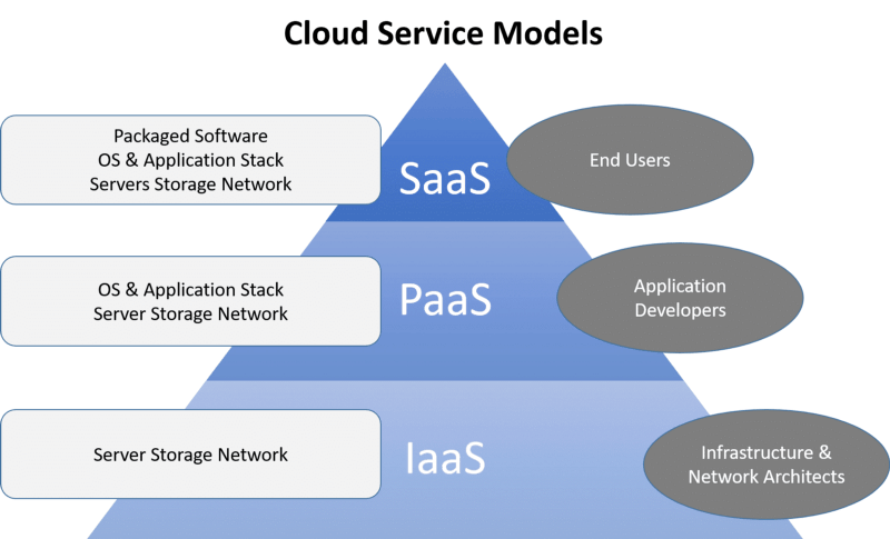 Nutanix: SaaS Model Is Key To Near-Term Growth - Nutanix, Inc. (NASDAQ:NTNX) | Seeking Alpha