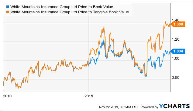 White Mountains Insurance: A Compounder With The Philosophy Of Berkshire - White Mountains Insurance Group, Ltd. (NYSE:WTM) | Seeking Alpha