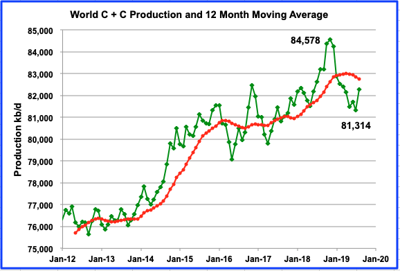 Is US Oil Production Growth Slowing? thumbnail