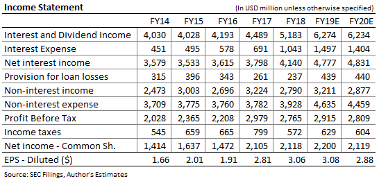 Fifth Third Bancorp Income Forecast