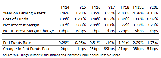 Fifth Third Bancorp Net Interest Margin